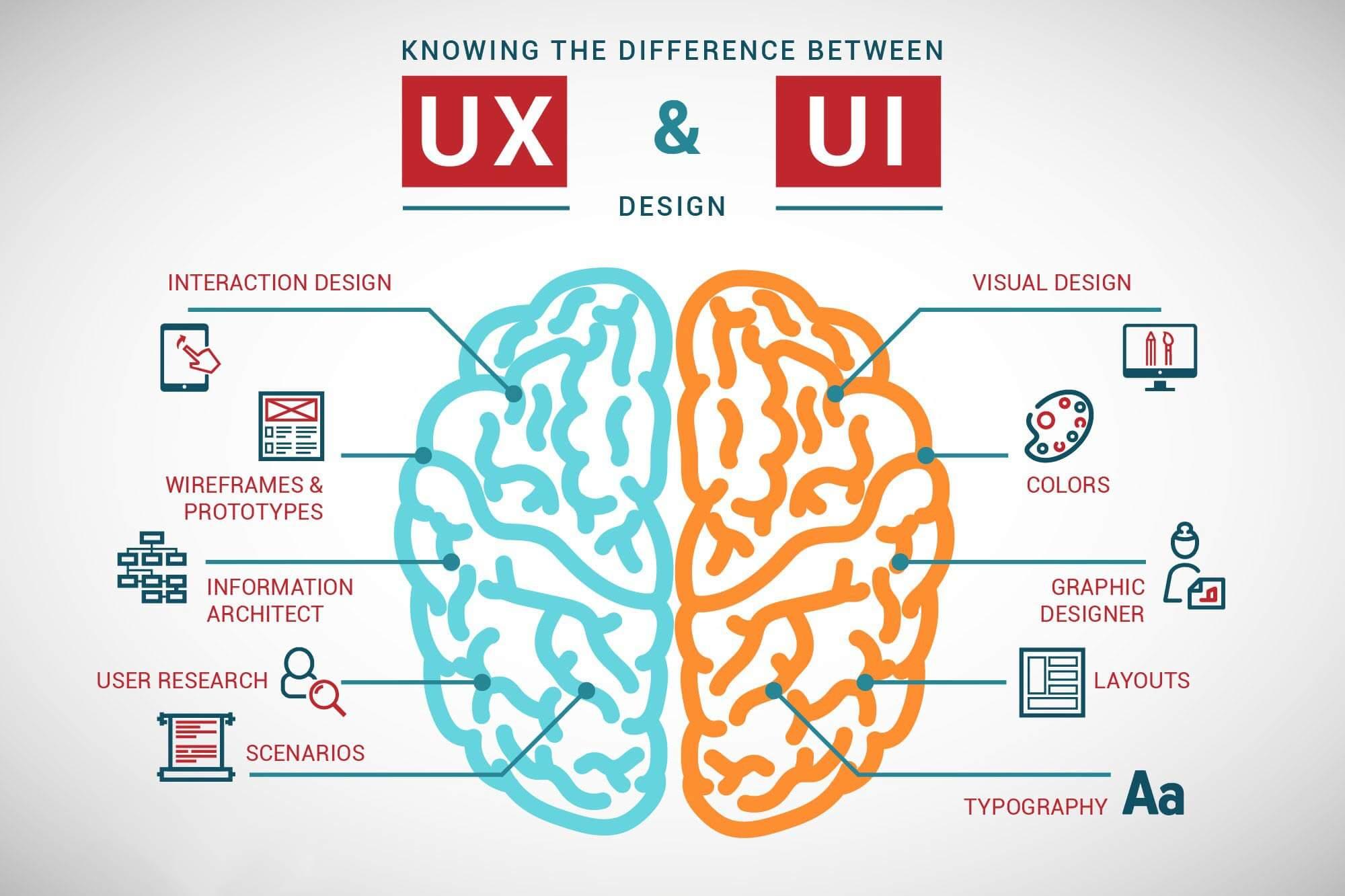 تفاوت رابط کاربری با تجربه کاربری چیست؟ UX vs UI
